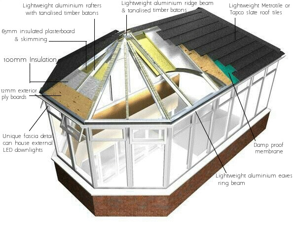 Universal Windows And Doors Lanarkshire S Leading Manufacturer Of Windows Doors And Conservatories The Ultimate Conservatory Roof For Glasgow And Scotland Universal Windows And Doors Lanarkshire S Leading Manufacturer Of